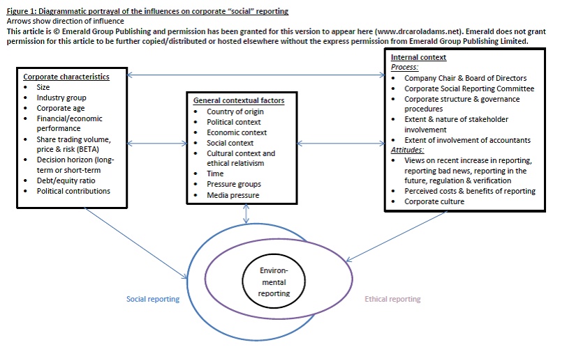 Internal Organisational Factors Influencing Corporate Social And Ethical Reporting