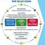 Examples of companies linking the SDGs to value creation
