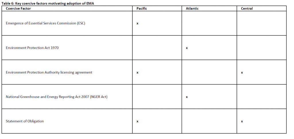 Institutional drivers of environmental management accounting