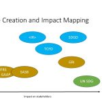 Value creation v impact